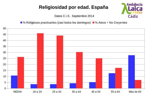 religiosidad edad CIS 2014sep