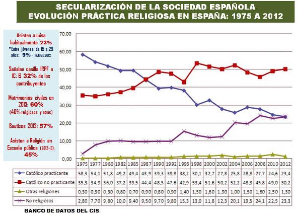 secularización 1975_2012