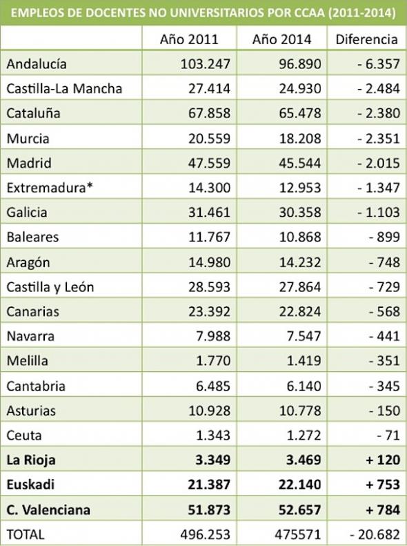 Docentes por CCAA 2011 a 2014