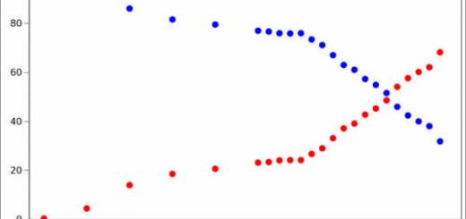 grafico bodas civiles_religiosas 1976 a 2014.png