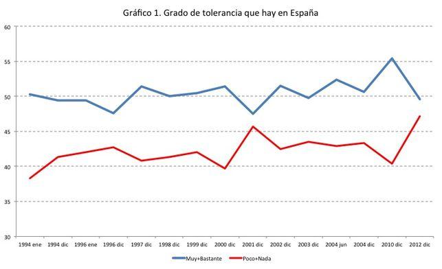 Grafico tolerancia 2012
