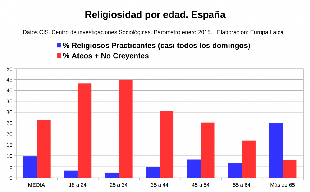religiosidad edad ene2015