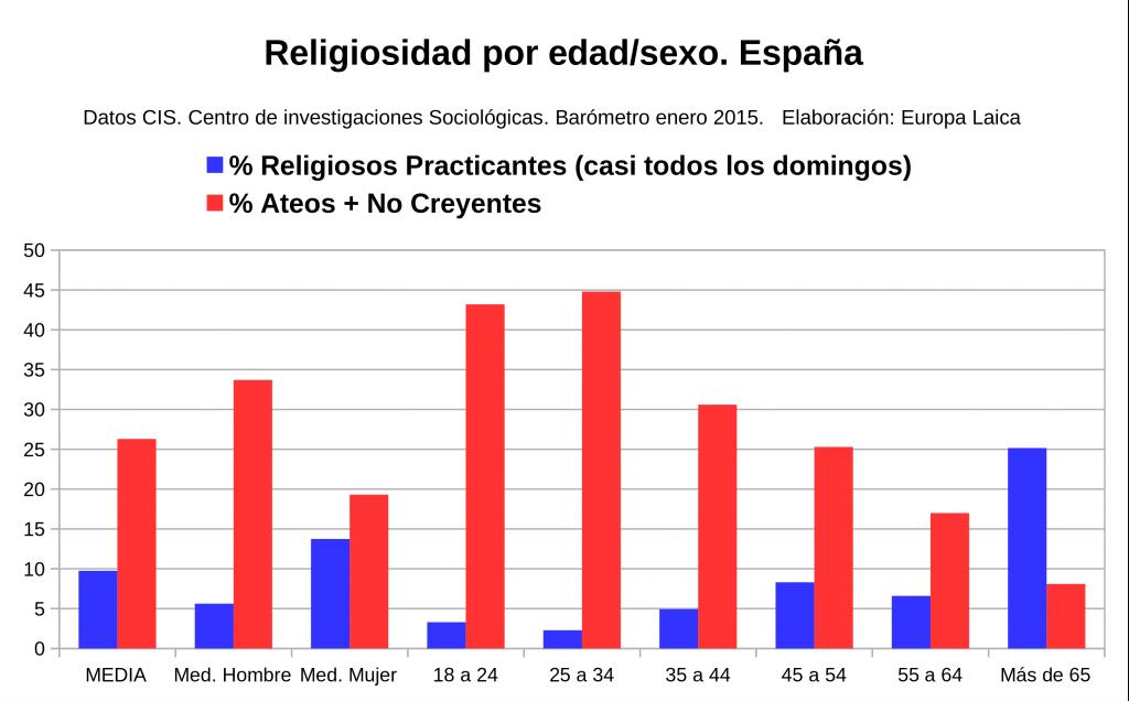 religiosidad edad sexo ene2015