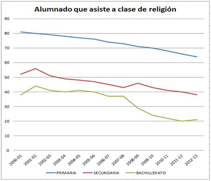 Alumnado que da religion 2000 a 2012