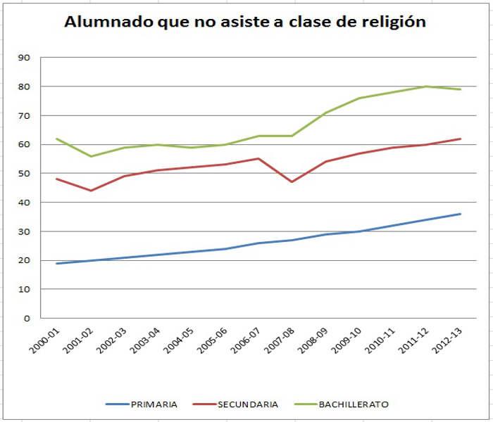 Alumnado que no da religion 2000 a 2012