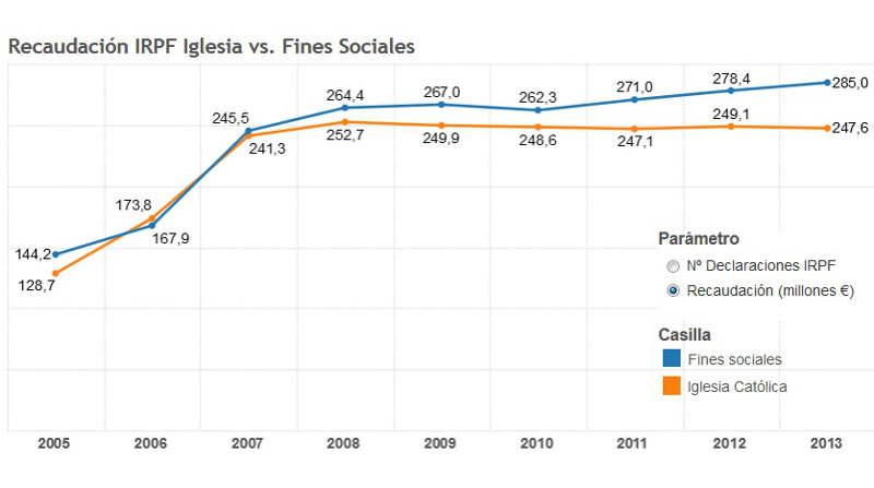 IRPF asignacion iglesia y fines sociales 2005_2013