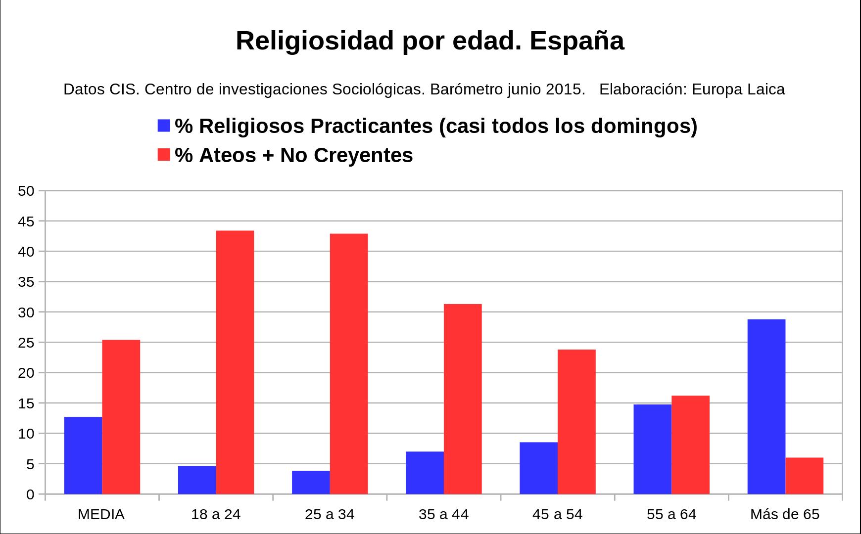 religiosidad.edad.06.2015
