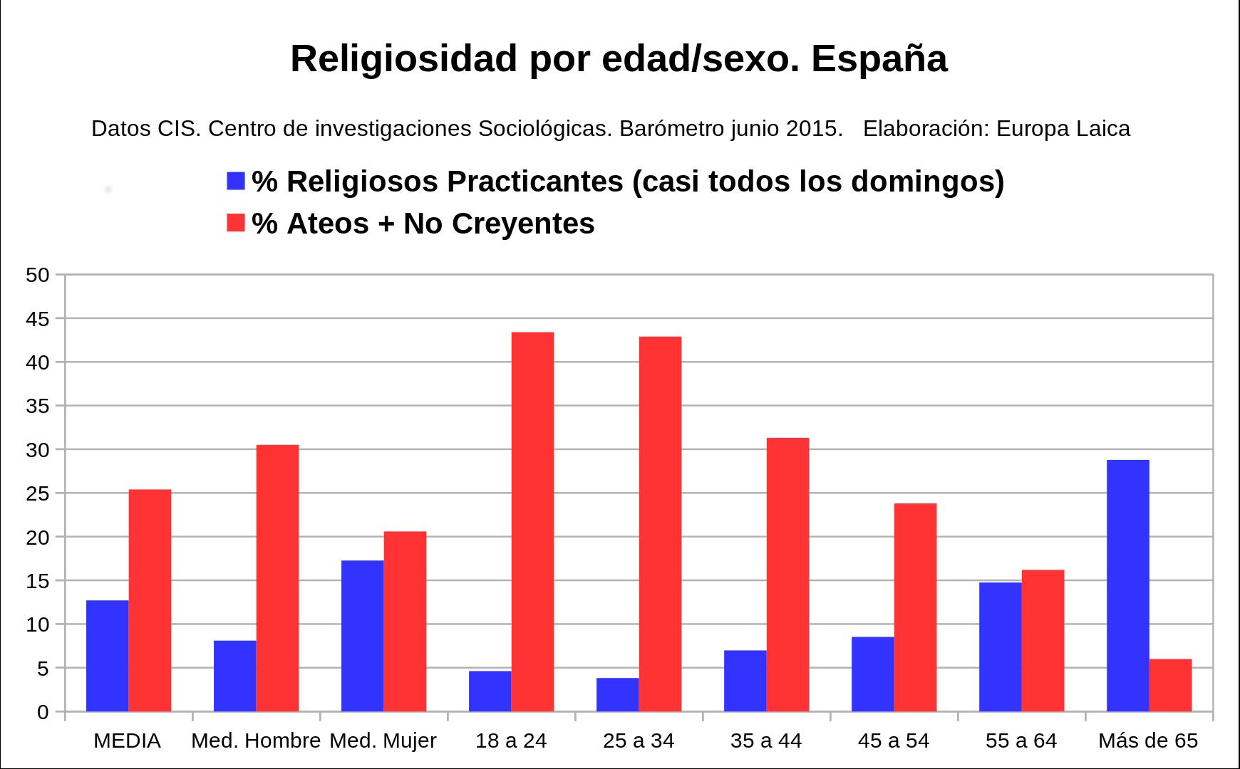 religiosidad.edad.sexo.06.2015