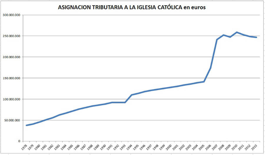 Asignacion tributaria IRPF 1978_2013