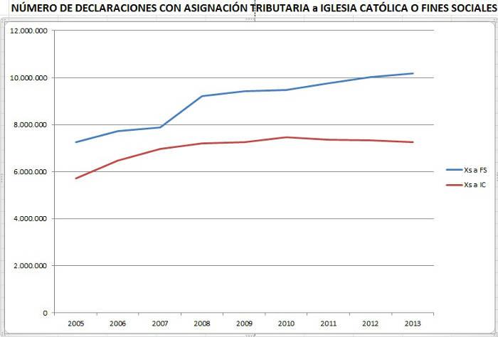 Asignacion tributaria declaraciones FS_IC 2005_2013