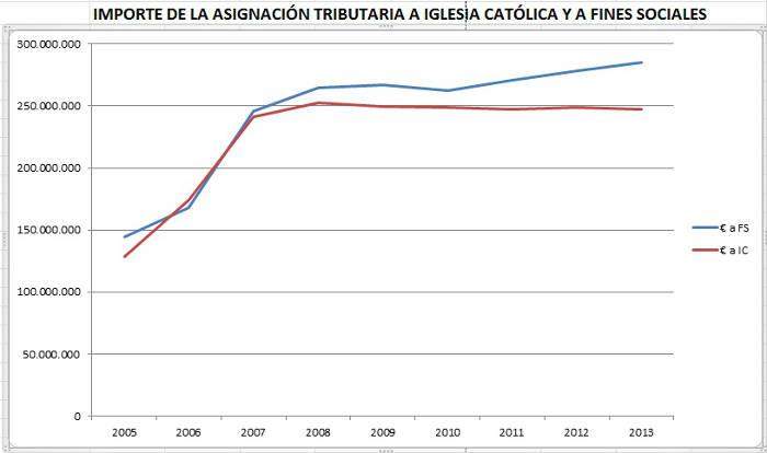 Asignacion tributaria importe FS_IC 2005_2013