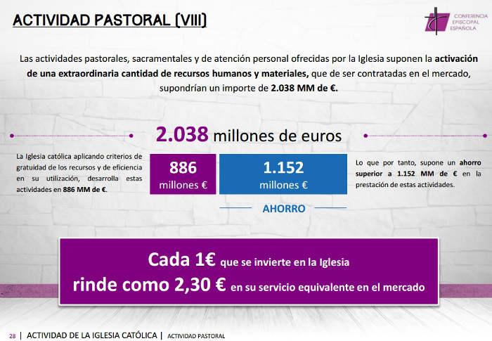 Informe Actividades CEE 2013 Pastoral