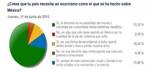 encuesta exorcismo magno 2015