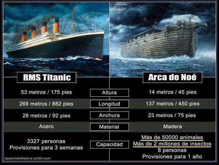 arca de Noe y Titanic