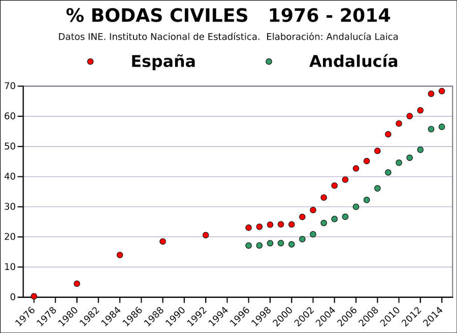 bodas civiles 1976 a 2014