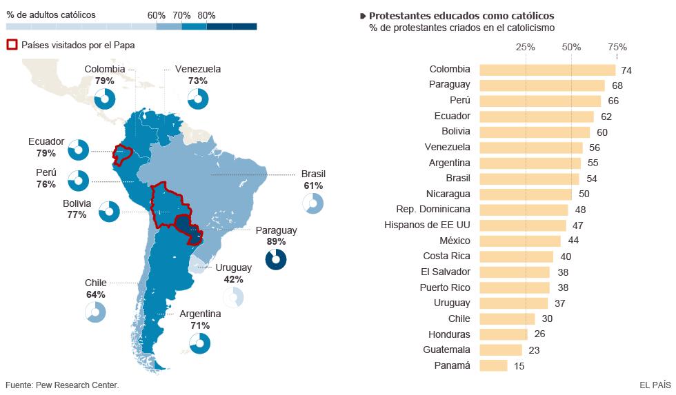 catolicismo en Latinoamerica 2015