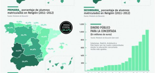 graficos religion Diagonal 2015