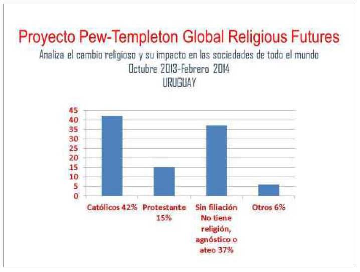 creencias Uruguay 2014