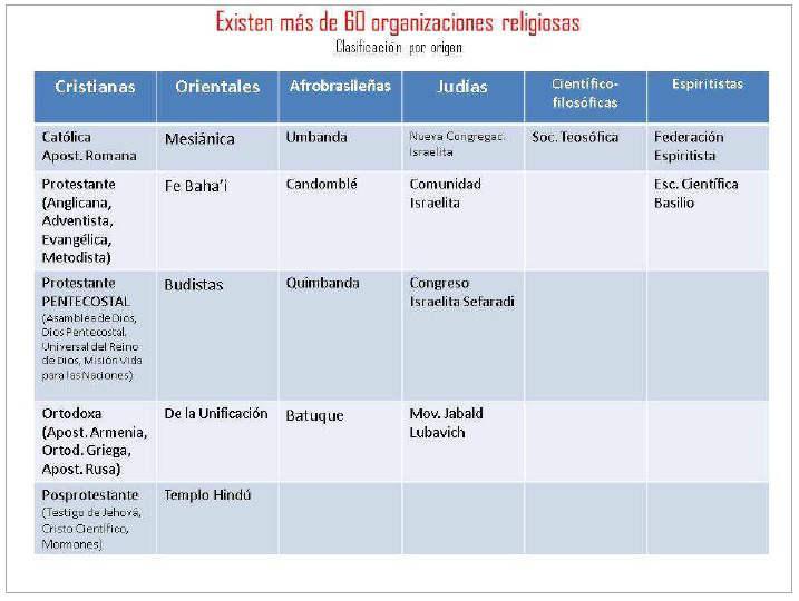 organizaciones religiosas Uruguay 2014