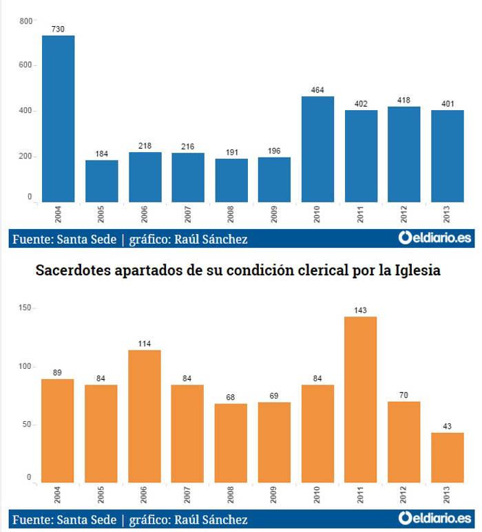grafico pederastia 2004_2013