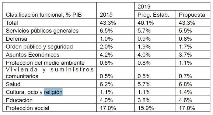 Acuerdo IU Podemos 26J 2016 religion
