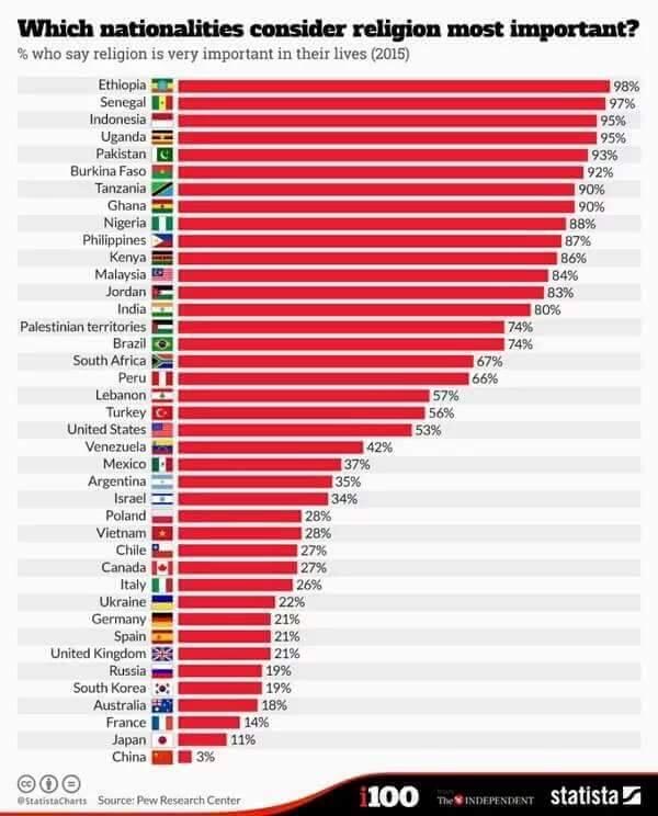 Importancia de la religion 2015