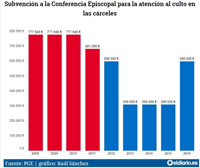 capellanes en prisiones 2008 a 2015 gasto