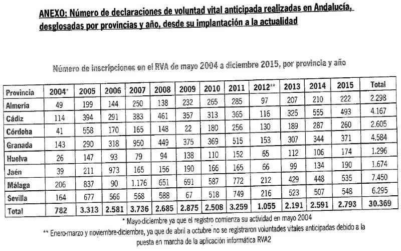 Testamento vital Andalucia 2004_2015