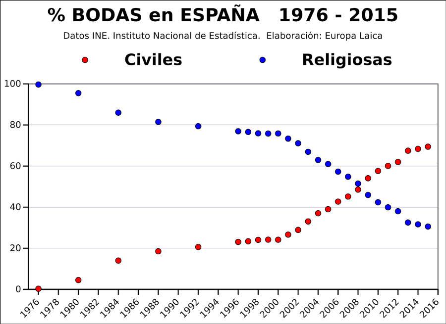 grafico bodas 1976 a 2015