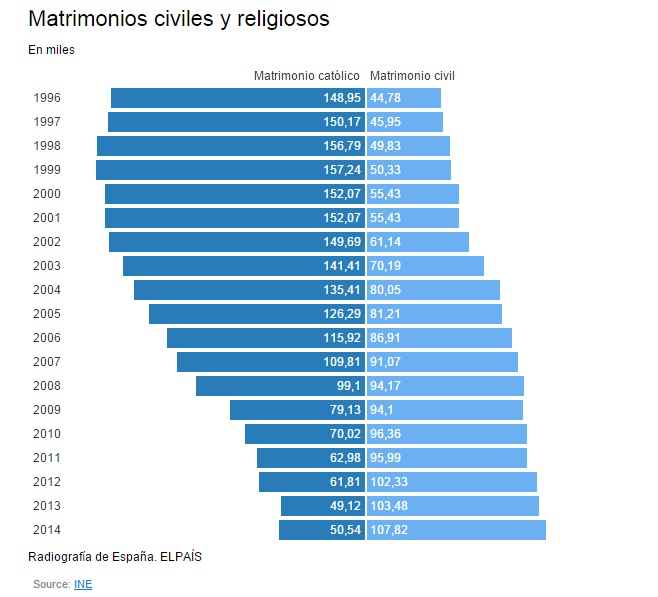 matrimonio civil o religios 1996 a 2014