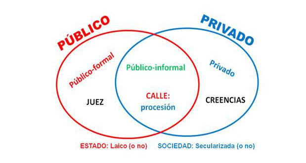 publico privado y laicismo Andres Camona 2016