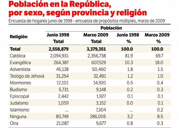 creencias Panama 2009