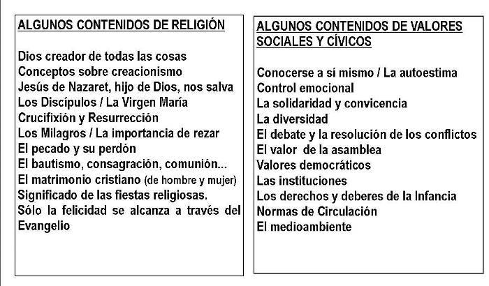 contenidos religion y valores en Primaria 2016