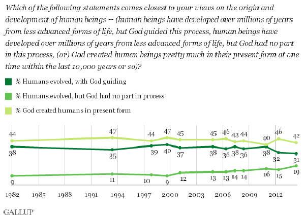 encuesta-gallup-creacionismo