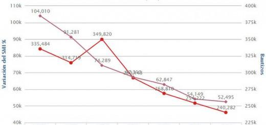 grafico-bodas-y-bautizos-catolicos-2008-a-2014