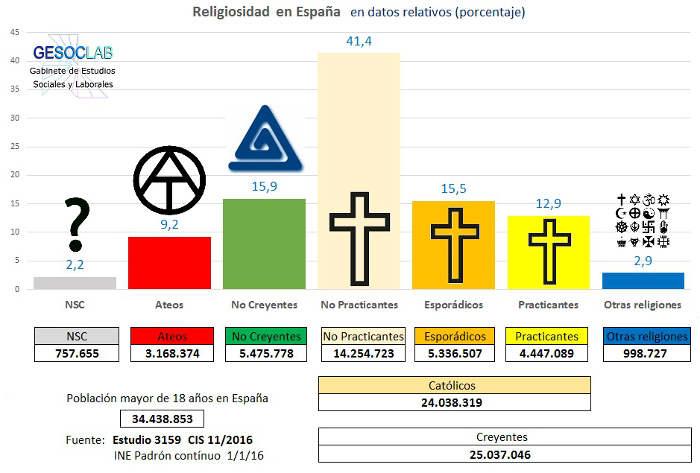 grafico-religiosidad-2016