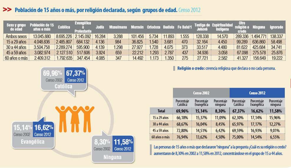Chile datos creencias Censo 2012