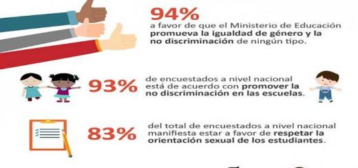 Peru igualdad de genero