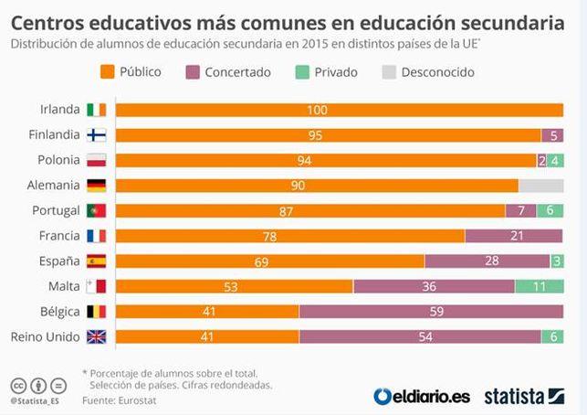Distribucion-alumnos-Secundaria-Europa tipo centros 2015