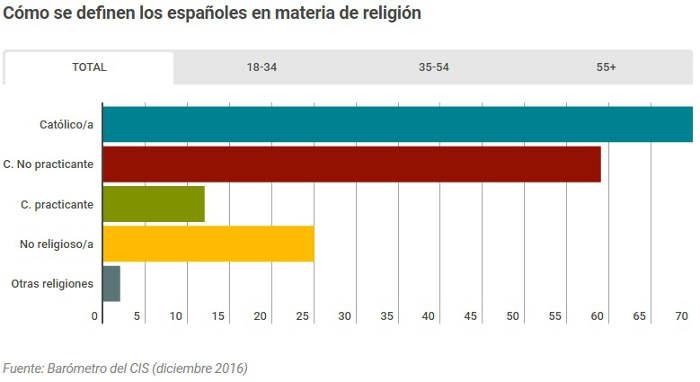 Datos religion CIS 2016