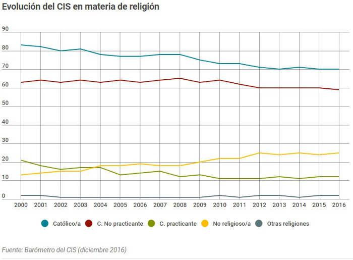 Evolucion religion CIS