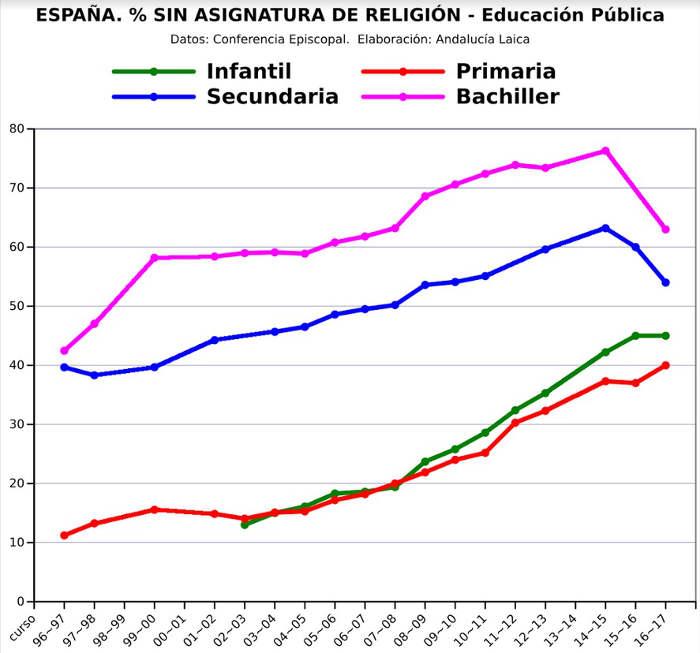evolucion alumnado sin religion 1996 a 2016