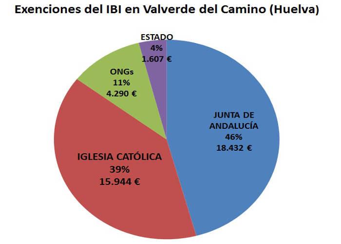 IBI exenciones Valverde Huelva
