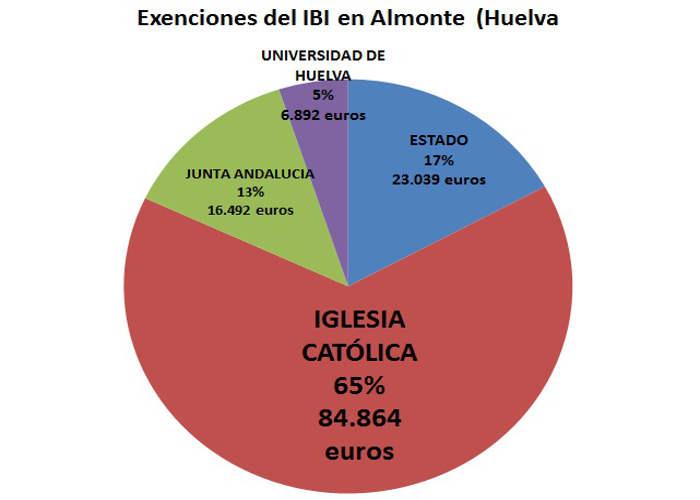 IBI exento Almonte 2017