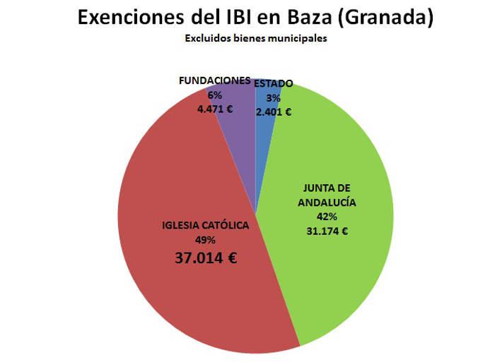 IBI exento Baza 2017