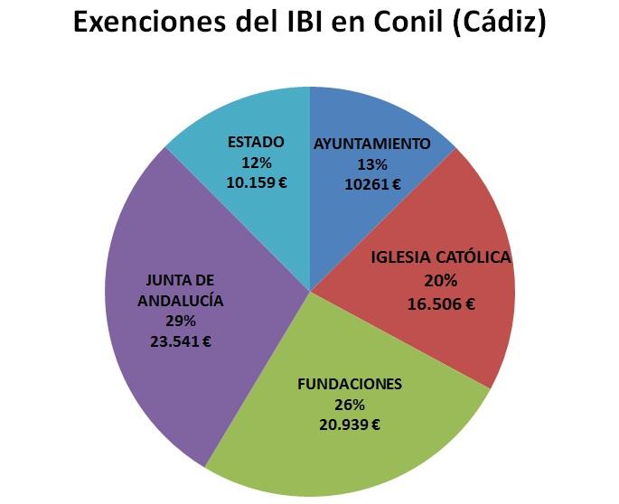 IBI exento Conil CA 2017