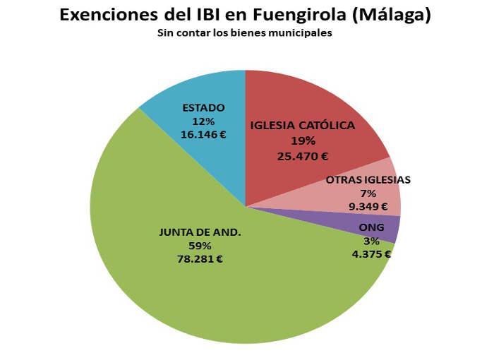 IBI exento Fuengirola 2017