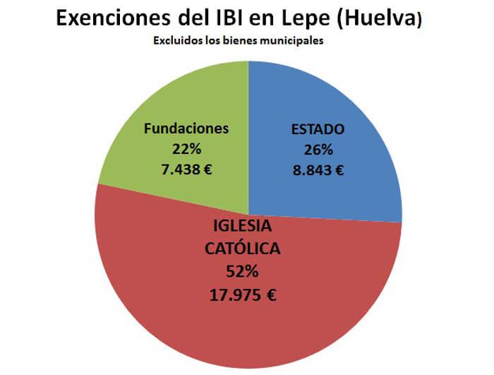 IBI exento Lepe 2017