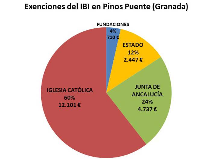 IBI exento Pinos Puente Granada 2017