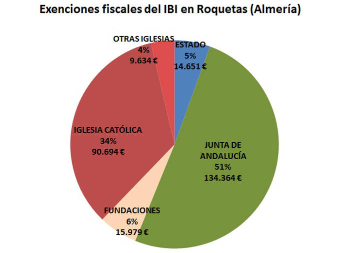 IBI exento Roquetas 2017